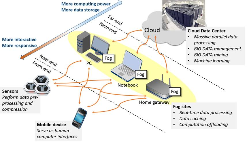 Fog Computing Grid Computing Architecture Example
